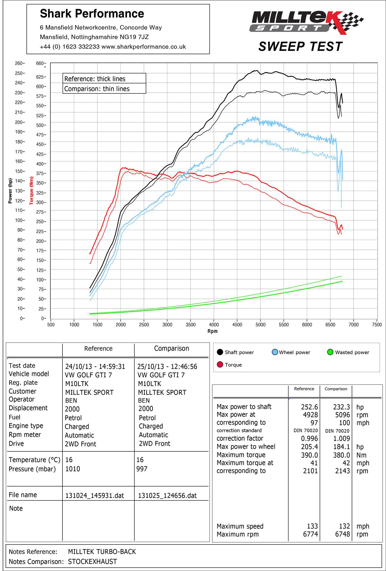 VW Golf GTi Mk7 TBE Dyno Graph